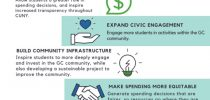 2019-20 DSC Participatory Budget Initiative: Submit a Proposal by February 29th